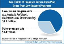 CBPP Analysis of House FY2012 Budget