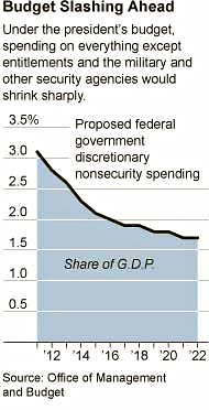 Fiscal Plans Devastating Effect on Government