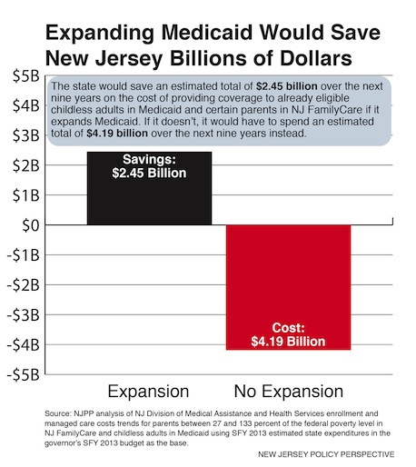 Christie Should Expand Medicaid