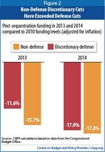 Evaluating Congressional Budget Proposals