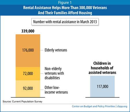 300,000 Veterans Rely on Housing Vouchers