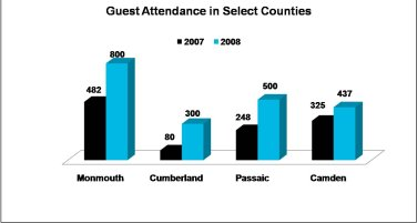PHC 2008 Guests
