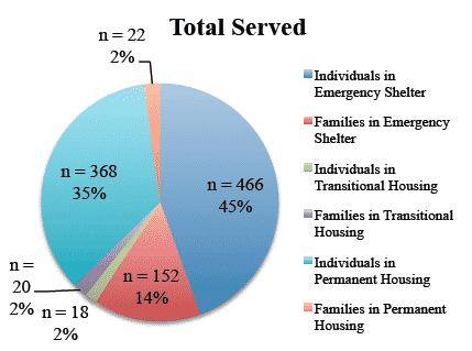 HMIS Data Reports