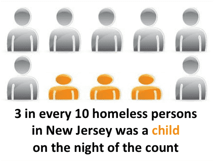 3 in 10 Homeless Were Children