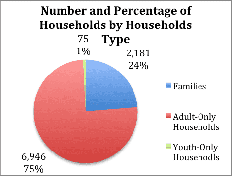 Number and Percentage of Households