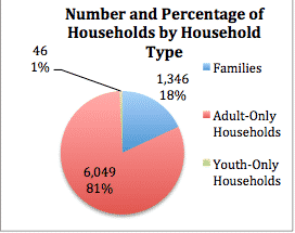 NJCounts Household Size