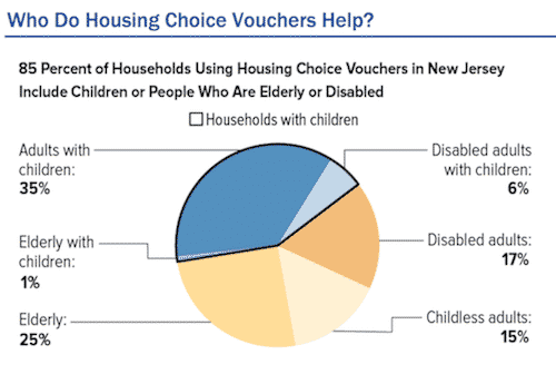 66,100 Low-Income NJ Families Use Housing Choice Vouchers