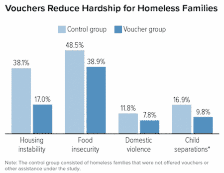 Housing Vouchers Provide Haven for Homeless Families