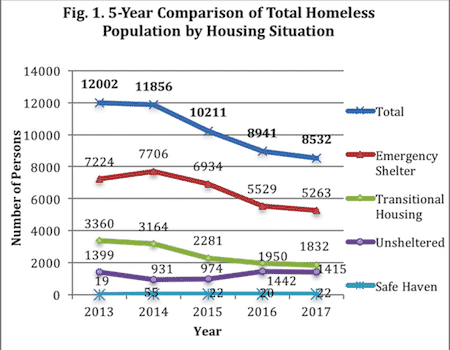 Annual NjCounts Survey of Homeless Indicates 5% Decrease in Past Year