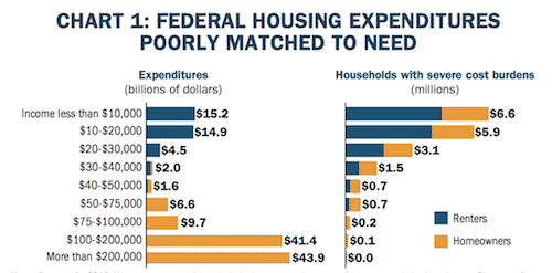 How Tax Reform Can Help End Homelessness and Housing Poverty