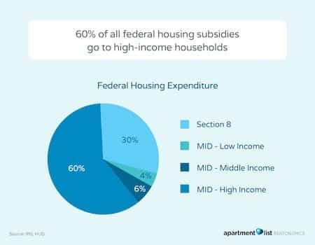 Imbalance in Federal Housing Aid for High and Low-Income Households
