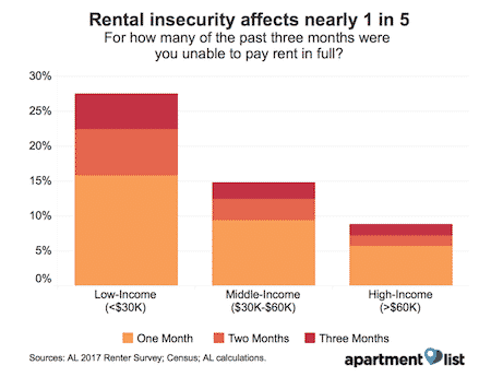 One Out of Four Low Income Renters Cannot Pay the Rent