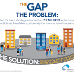The Gap: 73% of NJ's 299,191 Extremely Low-Income Renter Households Face Severe Cost Burden