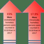 NJCounts 2018 Reports